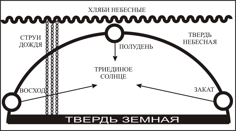 Славянские символы — их описание и значение